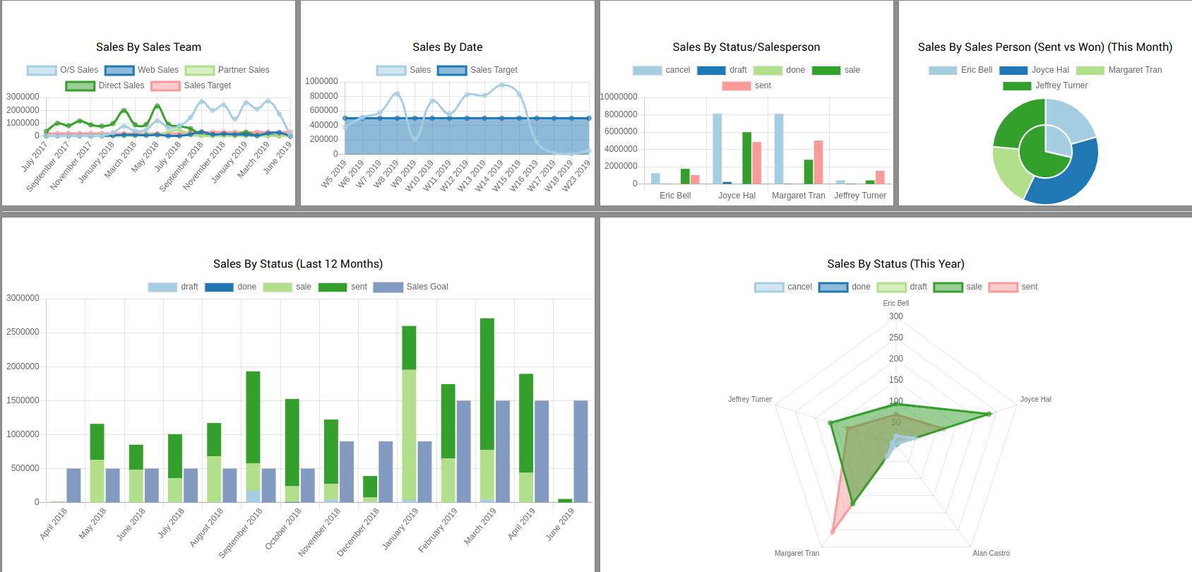 Create Powerful Dashboards