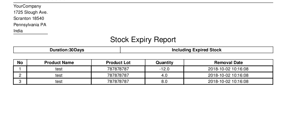 Stock expiry report