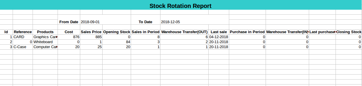 Stock rotation report summary