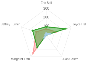 Radar Chart with multiple groups