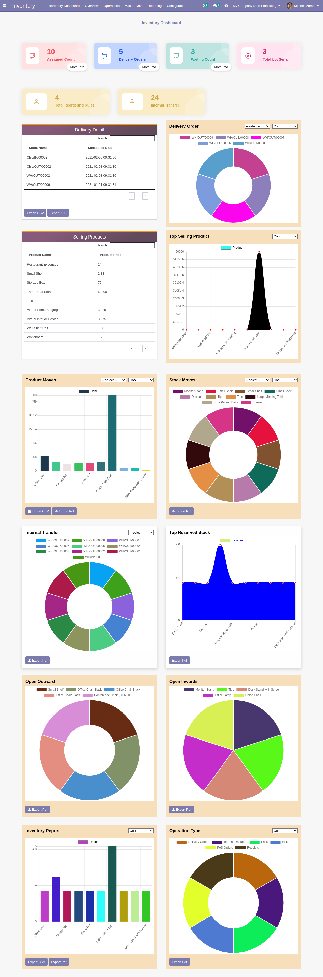 business dashboard in odoo